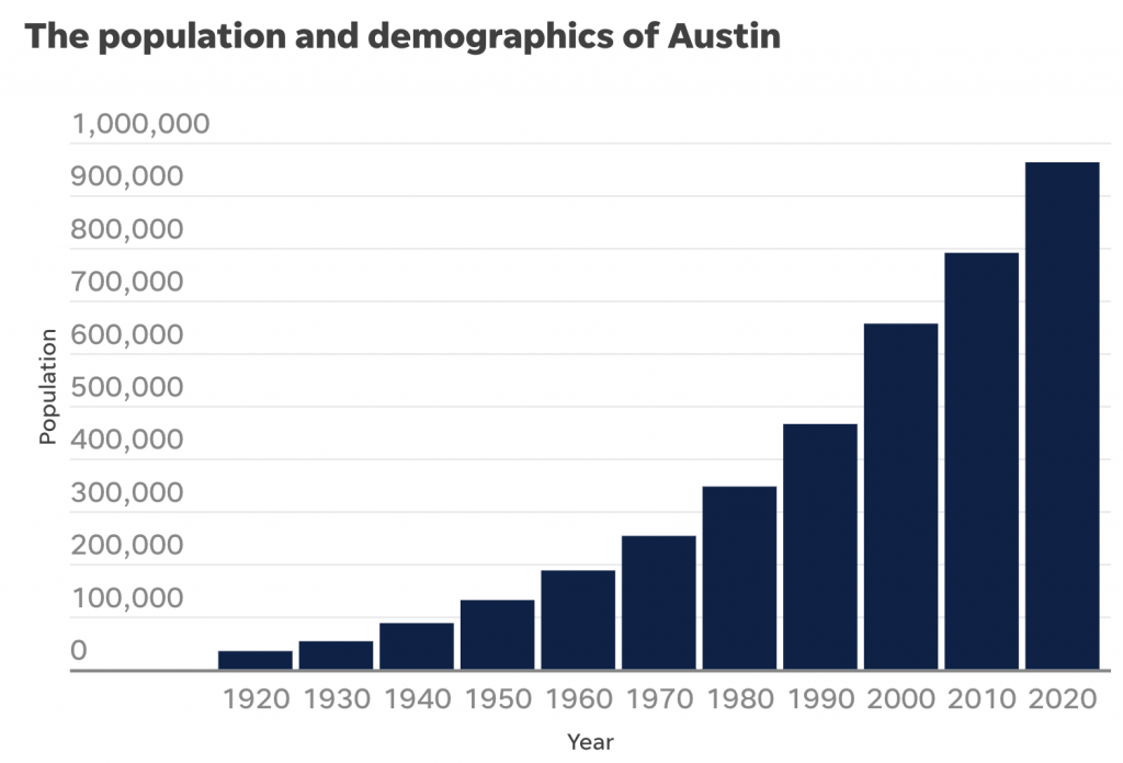 This is a chart showing Austin's growth according to the census