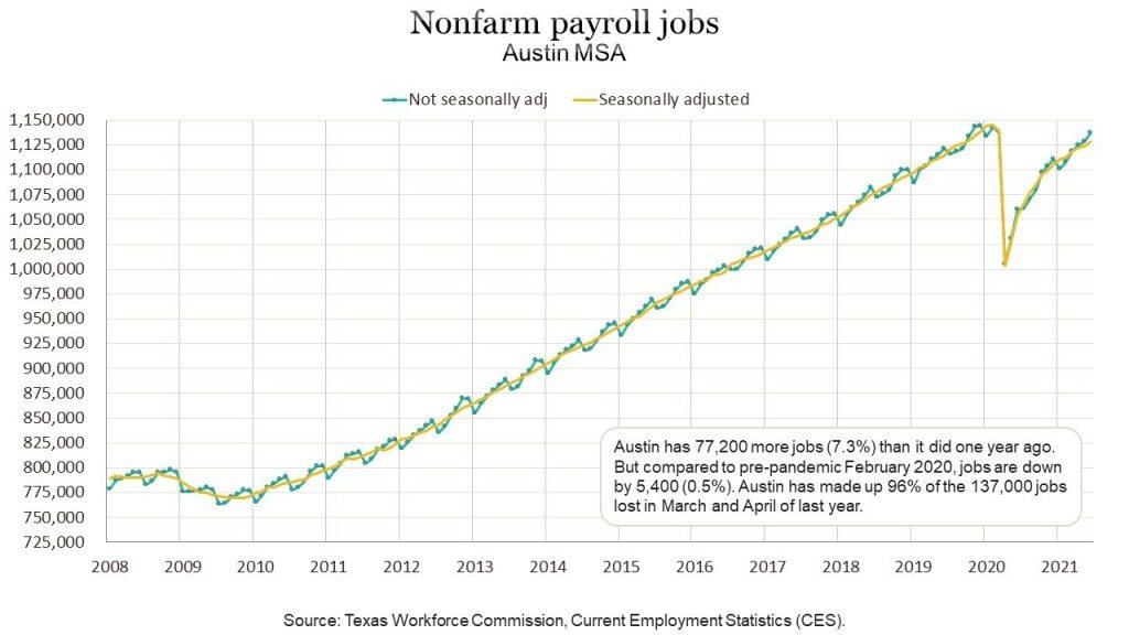 Chart Showing Austin Job Growth