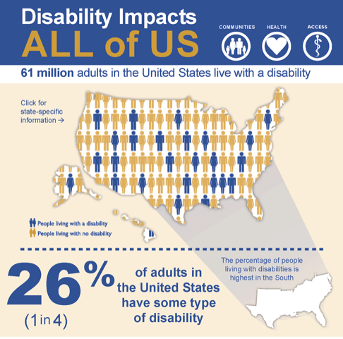 Disability Impacts Chart from CDC